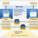 Relationship Web-Channel Builder and Web-Site